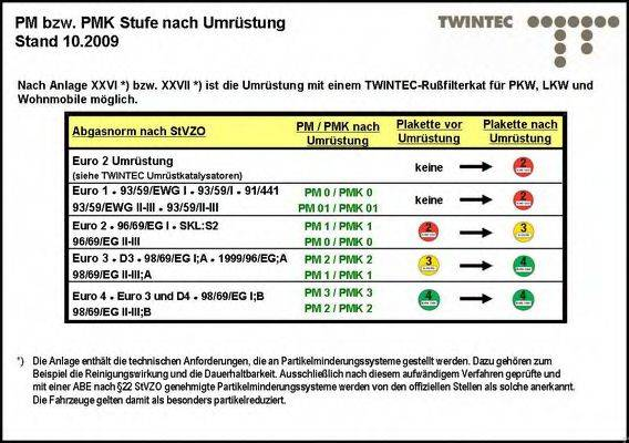 TWINTEC 25511124 Комплект дооснащения, сажевый / частичный фильтр